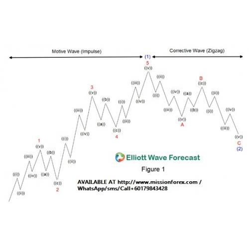 Alex Szweda Elliott Wave Theory With Fibonacci Enjoy Free Bonus