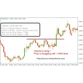 Discover Advanced Price Action Analysis method and price action indicator