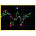 Amazing pbforex signal system