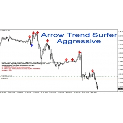 Arrow Trend Surfer Indicator (Approved by MQL5 official) Forex Indicator for Metatrader 4 (MT4 )