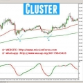 Cluster Algorithm Professional intraday trading tool - forex fx indicator system