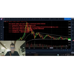 Philakone's Course – Intermediate to Advance Trading Strategies