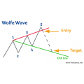 Wolfwave Pattern indicator (Enjoy Free BONUS 5-min-Trend-rider the system)