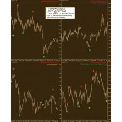 Market Scalper Pro and Trade Builder Core(BONUS Forex Trend Finder 3.0 by Jeff Wilde)